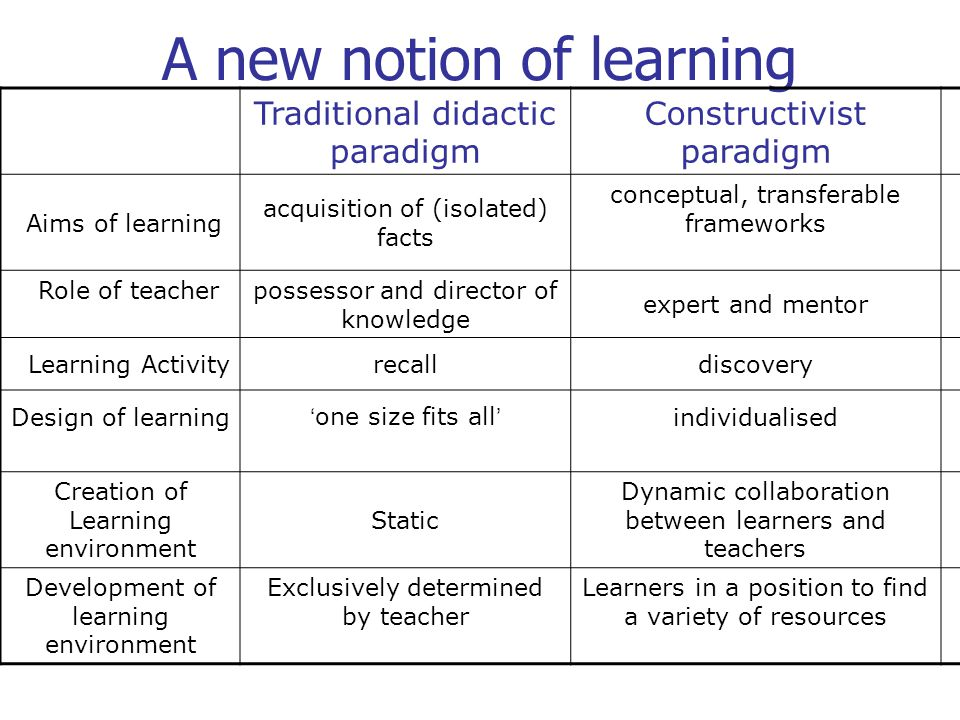 A new notion of learning Traditional didactic paradigm Constructivist paradigm Aims of learning acquisition of (isolated) facts conceptual, transferab