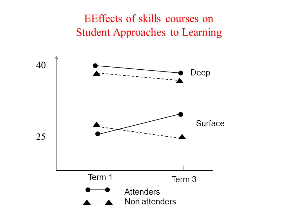 EEffects of skills courses on Student Approaches to Learning 40 25 Term 1 Term 3 Deep Surface Attenders Non attenders