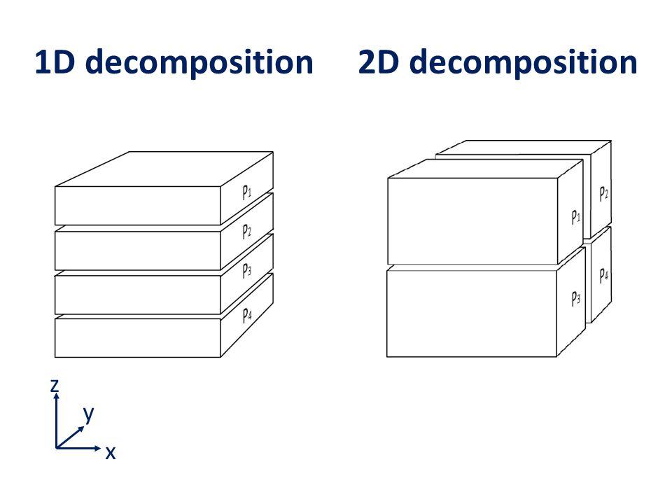 1D decomposition 2D decomposition z x y