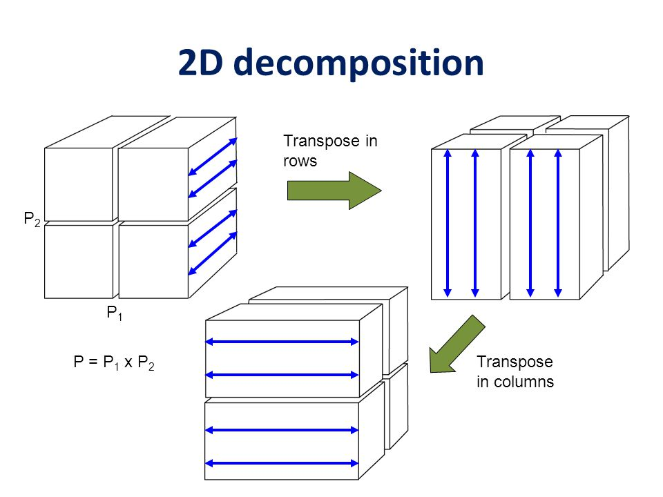 2D decomposition Transpose in rows Transpose in columns P1P1 P2P2 P = P 1 x P 2
