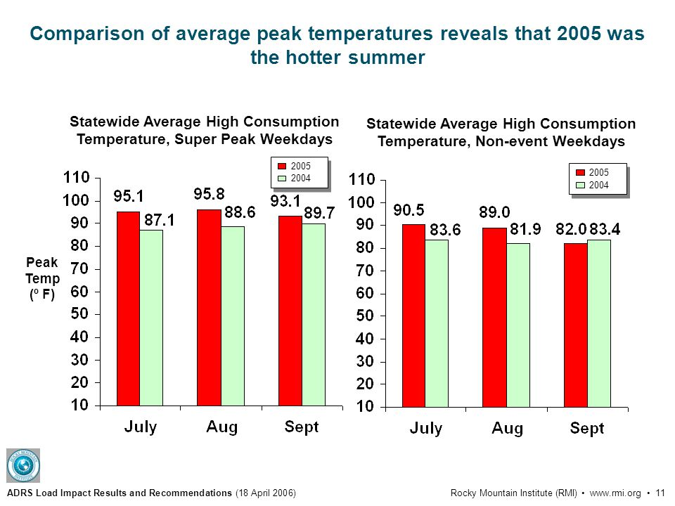 ADRS Load Impact Results and Recommendations (18 April 2006)Rocky Mountain Institute (RMI) www.rmi.org 11 Comparison of average peak temperatures reveals that 2005 was the hotter summer Peak Temp (º F) 2005 2004 Statewide Average High Consumption Temperature, Super Peak Weekdays Statewide Average High Consumption Temperature, Non-event Weekdays 2005 2004