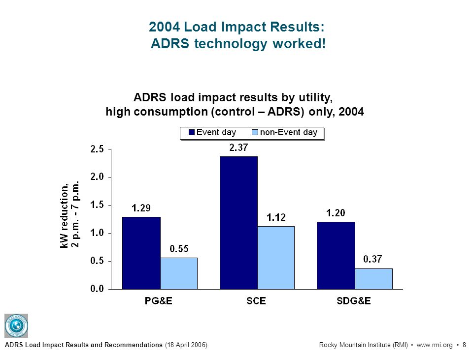 ADRS Load Impact Results and Recommendations (18 April 2006)Rocky Mountain Institute (RMI) www.rmi.org 8 2004 Load Impact Results: ADRS technology worked.