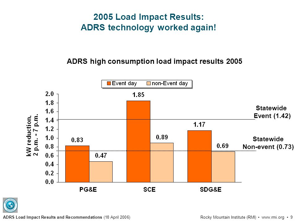 ADRS Load Impact Results and Recommendations (18 April 2006)Rocky Mountain Institute (RMI) www.rmi.org 9 2005 Load Impact Results: ADRS technology worked again.