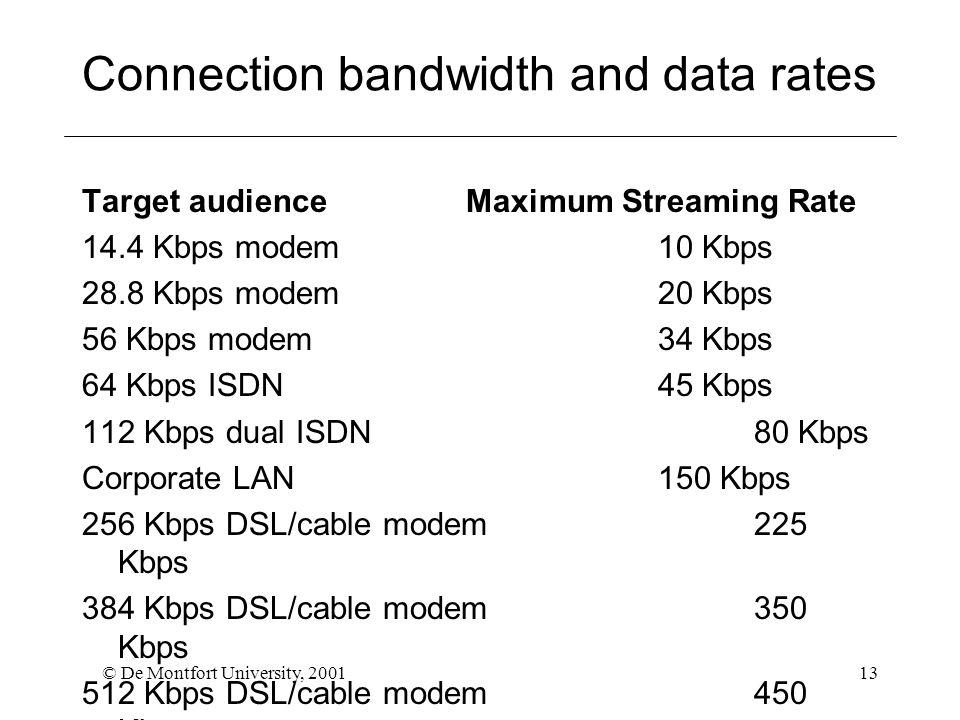 © De Montfort University, 200113 Connection bandwidth and data rates Target audience Maximum Streaming Rate 14.4 Kbps modem 10 Kbps 28.8 Kbps modem 20 Kbps 56 Kbps modem 34 Kbps 64 Kbps ISDN 45 Kbps 112 Kbps dual ISDN 80 Kbps Corporate LAN 150 Kbps 256 Kbps DSL/cable modem 225 Kbps 384 Kbps DSL/cable modem 350 Kbps 512 Kbps DSL/cable modem 450 Kbps