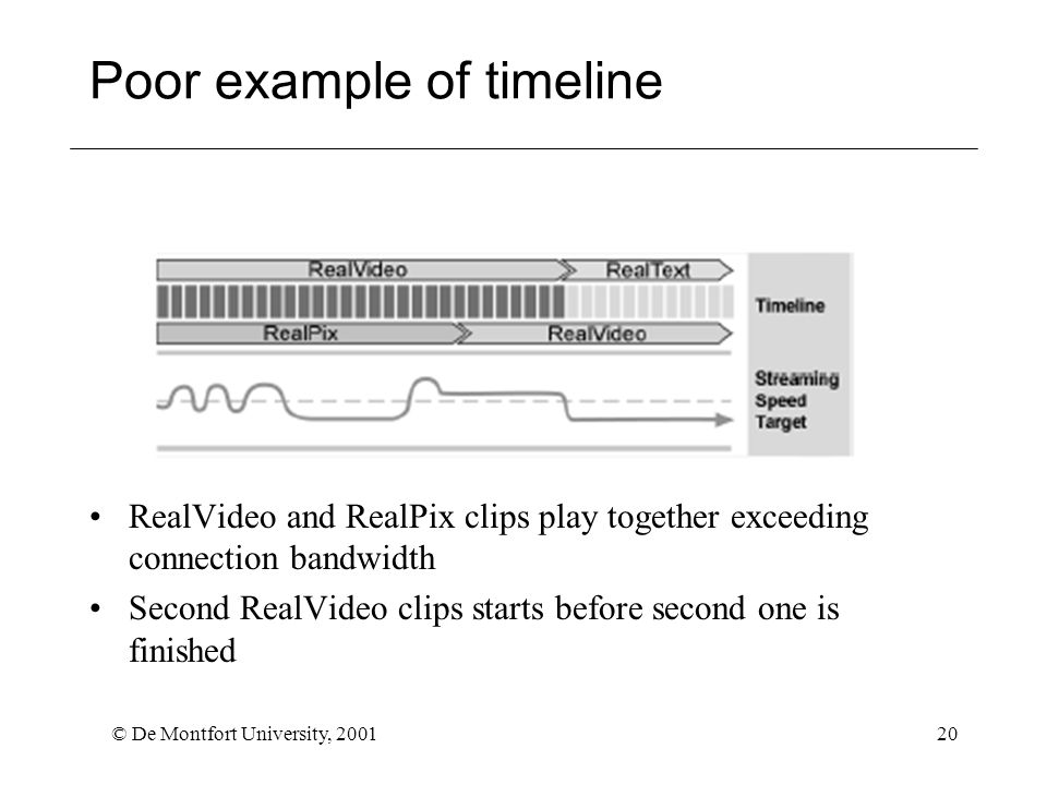 © De Montfort University, 200120 Poor example of timeline RealVideo and RealPix clips play together exceeding connection bandwidth Second RealVideo clips starts before second one is finished
