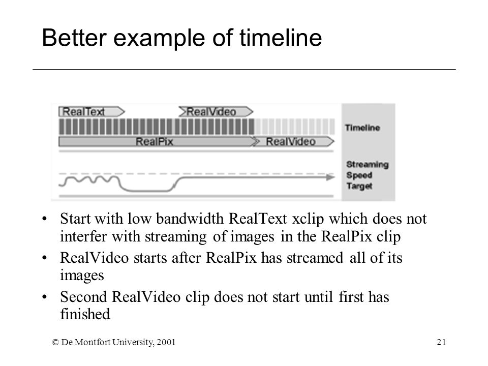 © De Montfort University, 200121 Better example of timeline Start with low bandwidth RealText xclip which does not interfer with streaming of images in the RealPix clip RealVideo starts after RealPix has streamed all of its images Second RealVideo clip does not start until first has finished