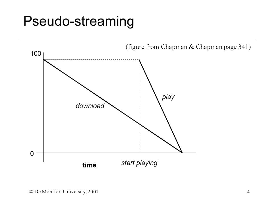 © De Montfort University, 20014 Pseudo-streaming 0 100 time (figure from Chapman & Chapman page 341) download play start playing