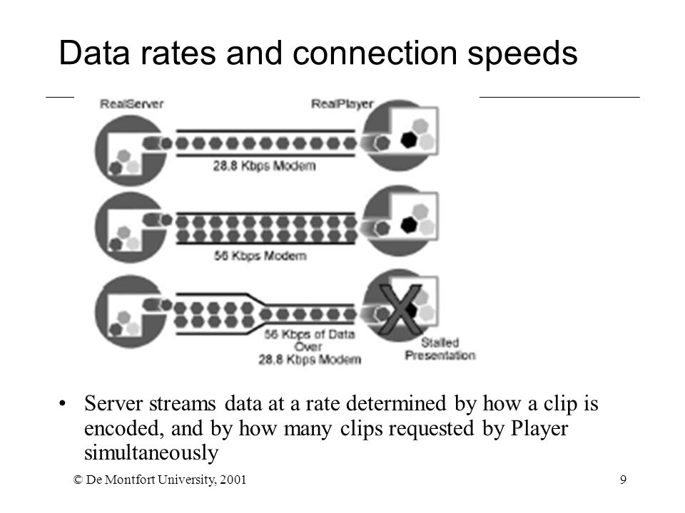 © De Montfort University, 20019 Data rates and connection speeds Server streams data at a rate determined by how a clip is encoded, and by how many clips requested by Player simultaneously