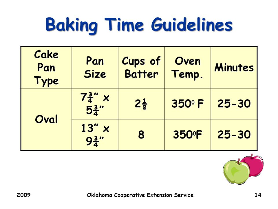2009Oklahoma Cooperative Extension Service14 Baking Time Guidelines Cake Pan Type Pan Size Cups of Batter Oven Temp.