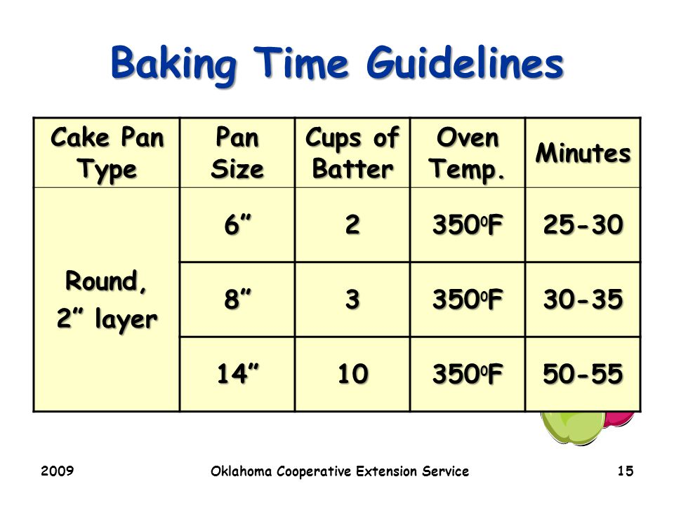 2009Oklahoma Cooperative Extension Service15 Baking Time Guidelines Cake Pan Type Pan Size Cups of Batter Oven Temp.