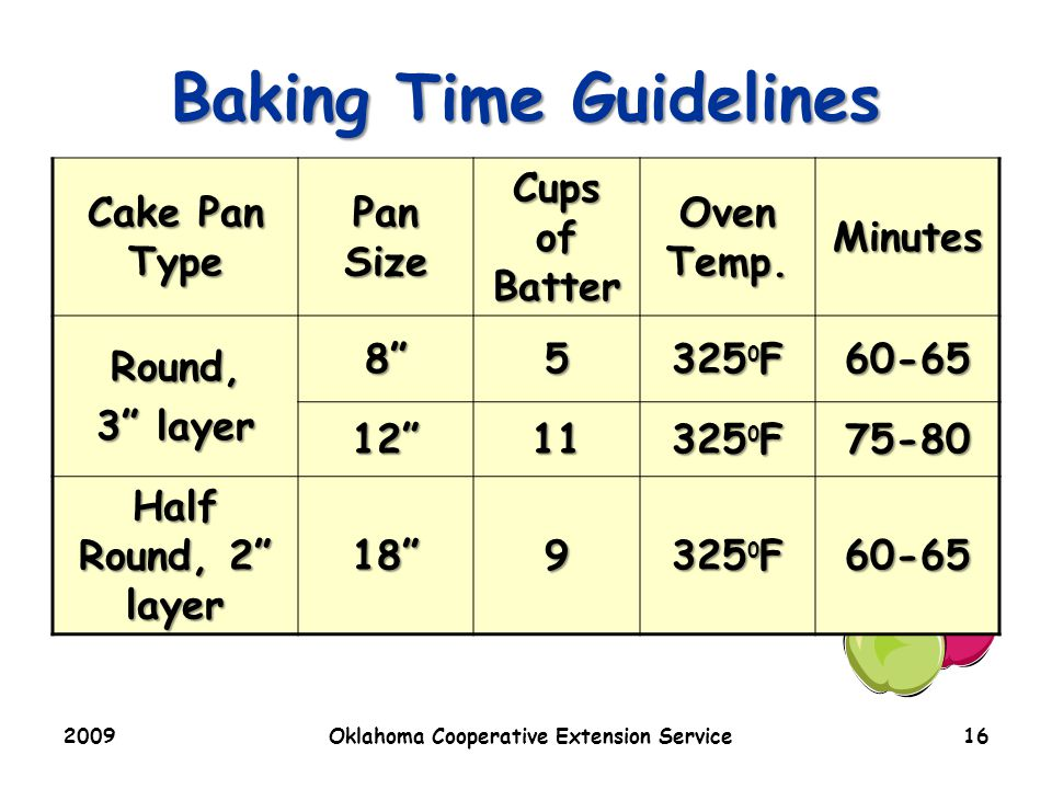 2009Oklahoma Cooperative Extension Service16 Baking Time Guidelines Cake Pan Type Pan Size Cups of Batter Oven Temp.