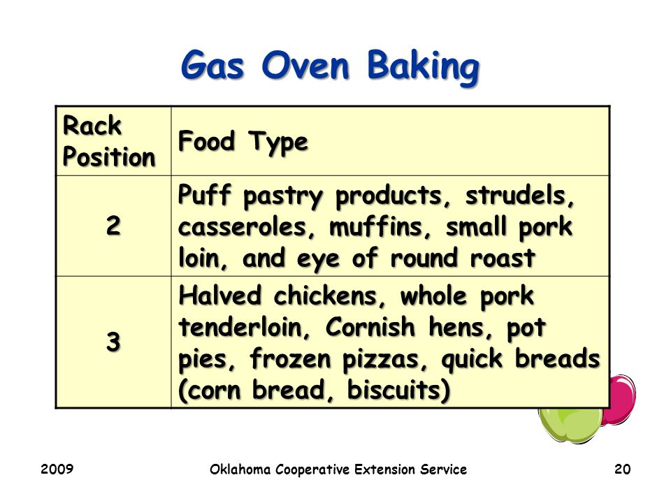 2009Oklahoma Cooperative Extension Service20 Gas Oven Baking Rack Position Food Type 2 Puff pastry products, strudels, casseroles, muffins, small pork loin, and eye of round roast 3 Halved chickens, whole pork tenderloin, Cornish hens, pot pies, frozen pizzas, quick breads (corn bread, biscuits)