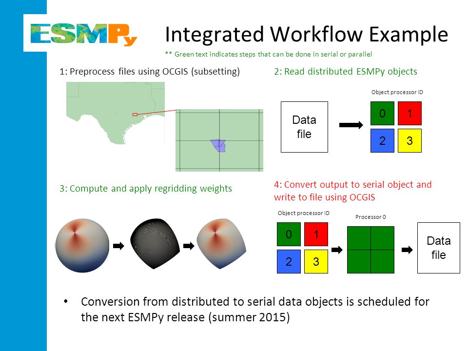 Integrated Workflow Example Conversion from distributed to serial data objects is scheduled for the next ESMPy release (summer 2015) 01 23 1: Preprocess files using OCGIS (subsetting)2: Read distributed ESMPy objects 4: Convert output to serial object and write to file using OCGIS 3: Compute and apply regridding weights 01 23 Data file Object processor ID ** Green text indicates steps that can be done in serial or parallel Object processor ID Processor 0