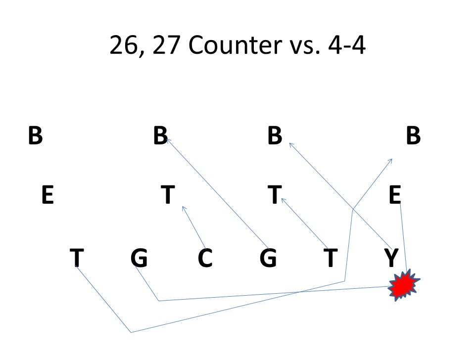 26, 27 Counter vs. 4-4 T G C G T Y E T T E B B B B