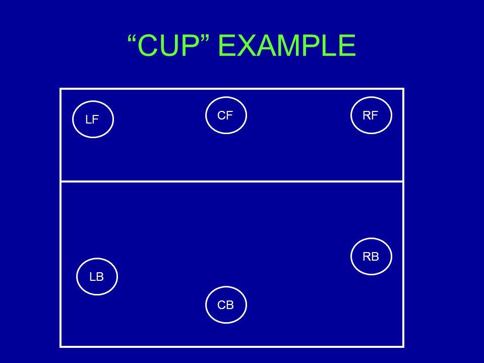 CUP EXAMPLE RB RFCF LF LB CB