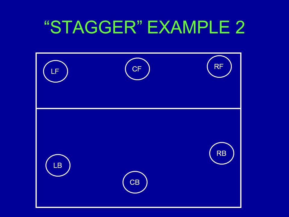 STAGGER EXAMPLE 2 RB CF RF LF LB CB