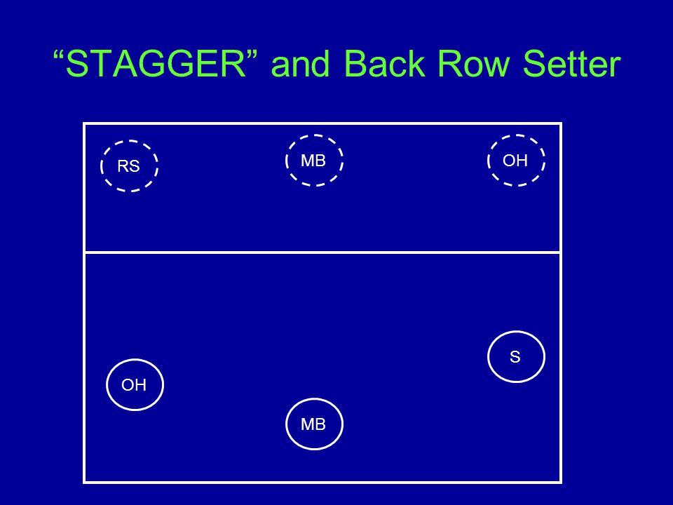 STAGGER and Back Row Setter S OHMB RS OH MB