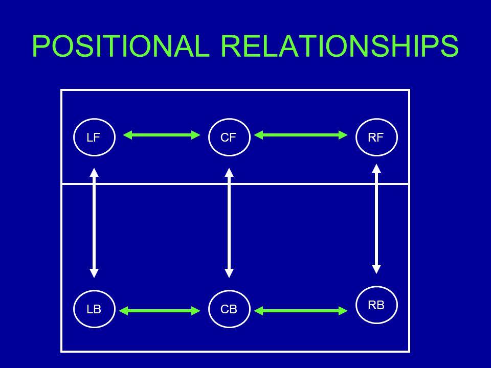 POSITIONAL RELATIONSHIPS RB RFCFLF LBCB