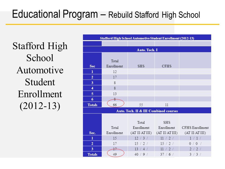 Date Stafford High School Automotive Student Enrollment (2012-13) Auto. Tech. I Sec Total EnrollmentSHSCFHS 112 217 38 48 513 68 Totals665511 Auto. Te