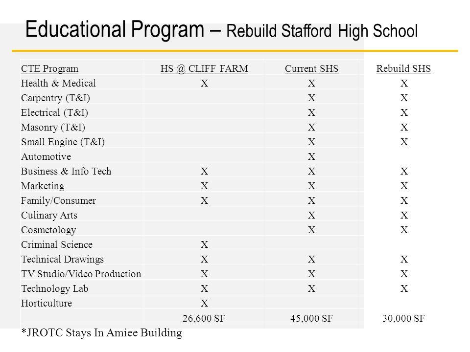 Date Educational Program – Rebuild Stafford High School CTE ProgramHS @ CLIFF FARMCurrent SHSRebuild SHS Health & MedicalXXX Carpentry (T&I)XX Electri