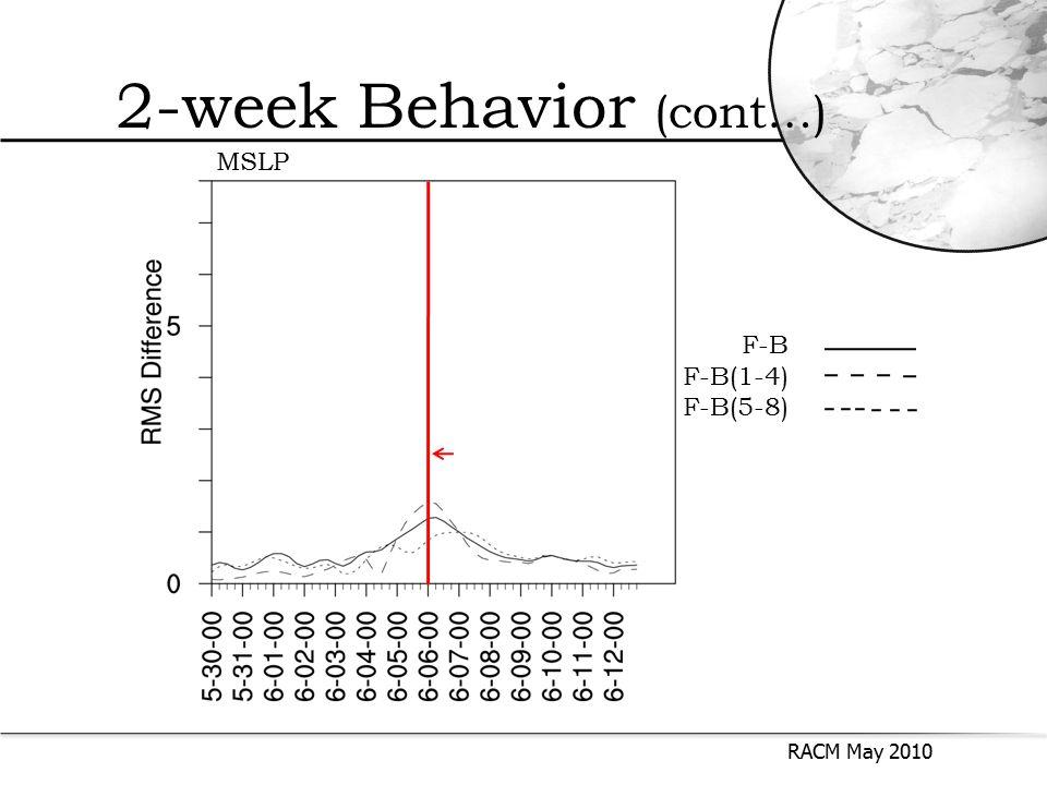 RACM May 2010 2-week Behavior (cont…) F-B F-B(1-4) F-B(5-8) MSLP