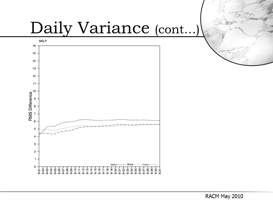 Daily Variance (cont…) RACM May 2010