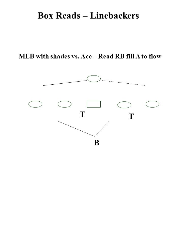 MLB with shades vs. Ace – Read RB fill A to flow Box Reads – Linebackers T T B