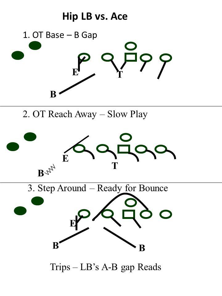Hip LB vs. Ace 1. OT Base – B Gap B 2. OT Reach Away – Slow Play E T B E T 3. Step Around – Ready for Bounce E B B Trips – LB's A-B gap Reads