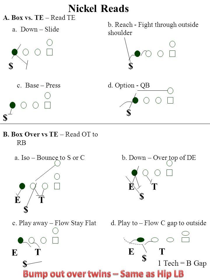 $$ $ $ E $ T ET $ E T $ 1 Tech = B Gap Nickel Reads A. Box vs. TE – Read TE a. Down – Slide b. Reach - Fight through outside shoulder c. Base – Pressd