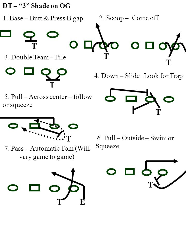 Defensive Ends Stance and Alignment 1.On TE side 3 point stance, feet no more than toe to heel stagger a.Over TE – 2 alignment b.Inside TE – C gap 2.No TE – Three point stance.