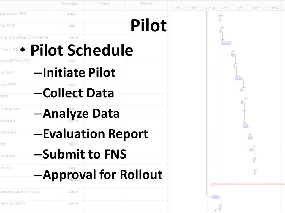 Pilot Pilot Schedule – Initiate Pilot – Collect Data – Analyze Data – Evaluation Report – Submit to FNS – Approval for Rollout