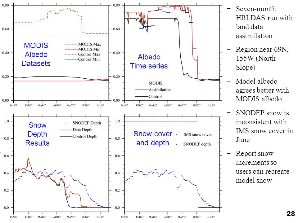 29 Saw some questionable albedo variations in the standard MODIS albedo product over Greenland High summer albedo and relative low winter albedo is opposite time variation than expected Greenland MODIS albedo 2001 2002 2003 2004 2005 winter summer