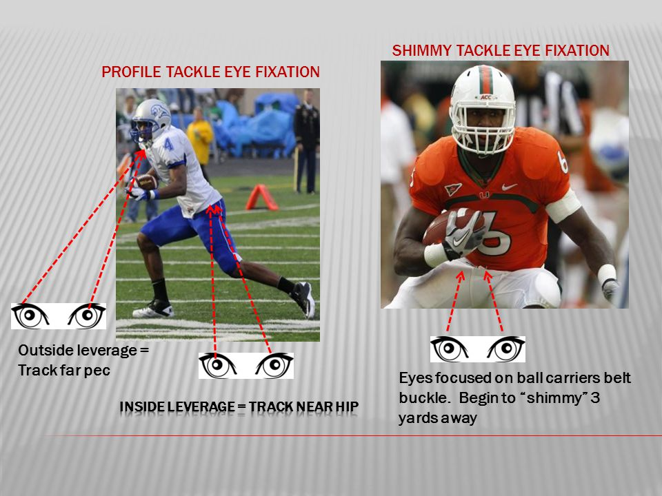 PROFILE TACKLE EYE FIXATION SHIMMY TACKLE EYE FIXATION Outside leverage = Track far pec Eyes focused on ball carriers belt buckle.