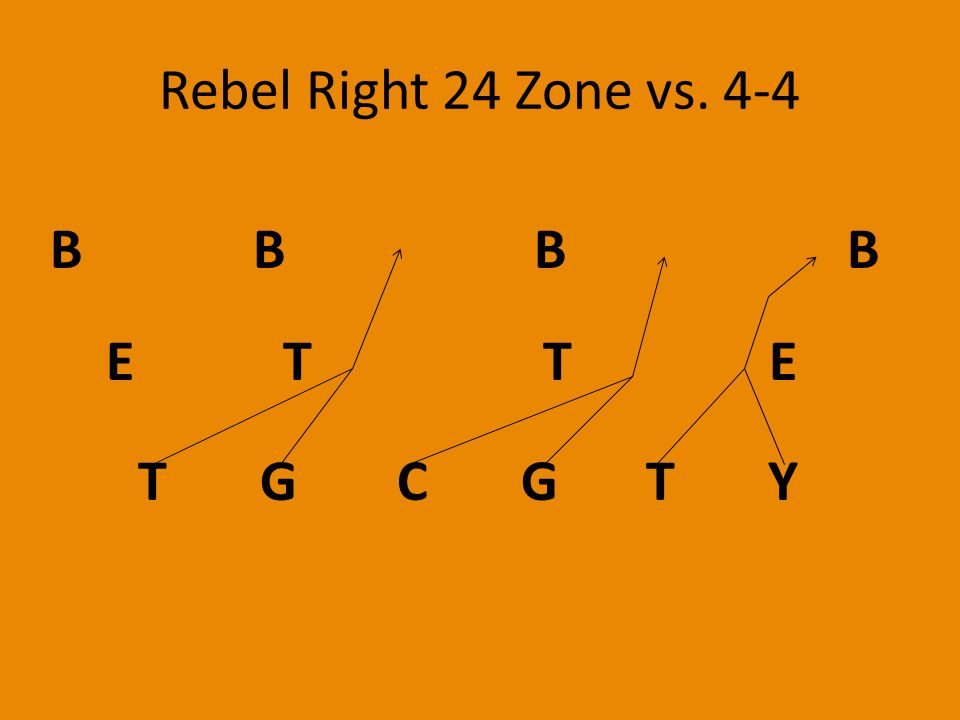 Rebel Right 24 Zone vs. 4-4 T G C G T Y E T T E B B