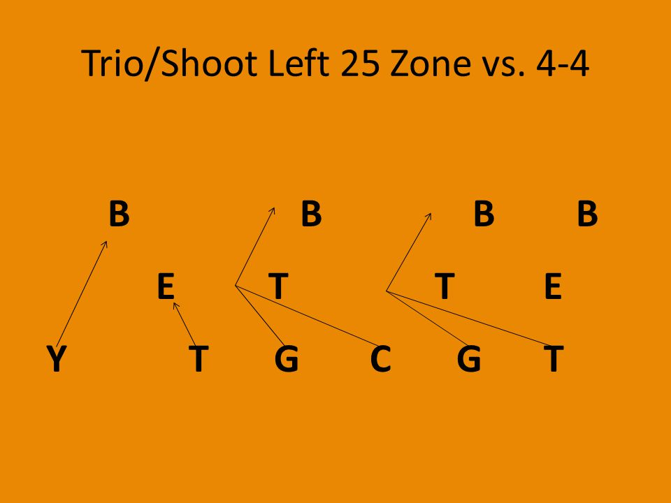 Trio/Shoot Left 25 Zone vs. 4-4 E T T E Y T G C G T B B B B