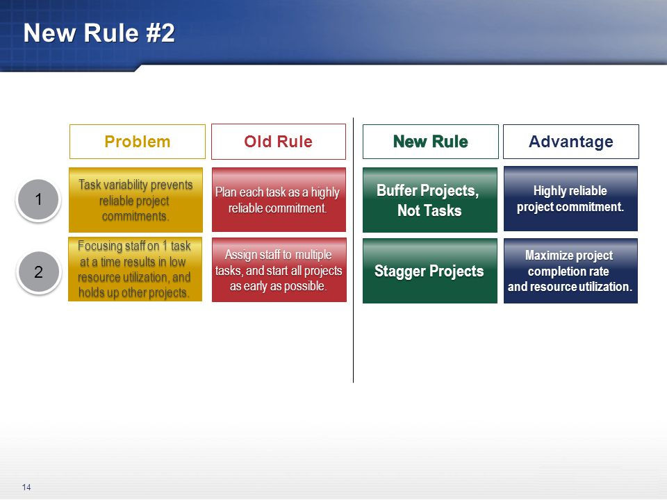 New Rule #2 14 1 1 Advantage Buffer Projects, Not Tasks Highly reliable project commitment.