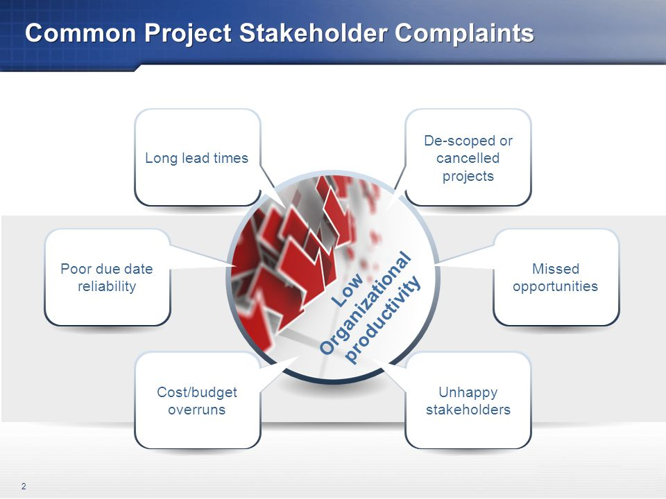 Common Project Stakeholder Complaints 2 Low Organizational productivity Long lead times De-scoped or cancelled projects Cost/budget overruns Unhappy stakeholders Poor due date reliability Missed opportunities