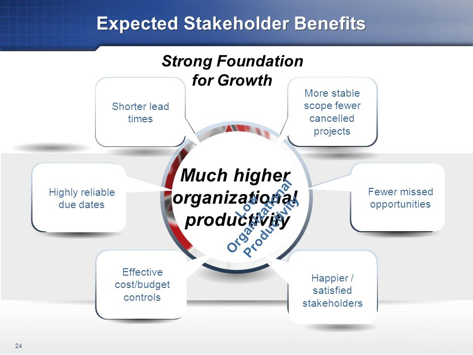 Expected Stakeholder Benefits 24 Long lead times De-scoped or cancelled projects Cost/budget overruns Unhappy stakeholders Poor due date reliability Missed opportunities Shorter lead times More stable scope fewer cancelled projects Effective cost/budget controls Happier / satisfied stakeholders Fewer missed opportunities Highly reliable due dates Much higher organizational productivity Low Organizational Productivity Strong Foundation for Growth