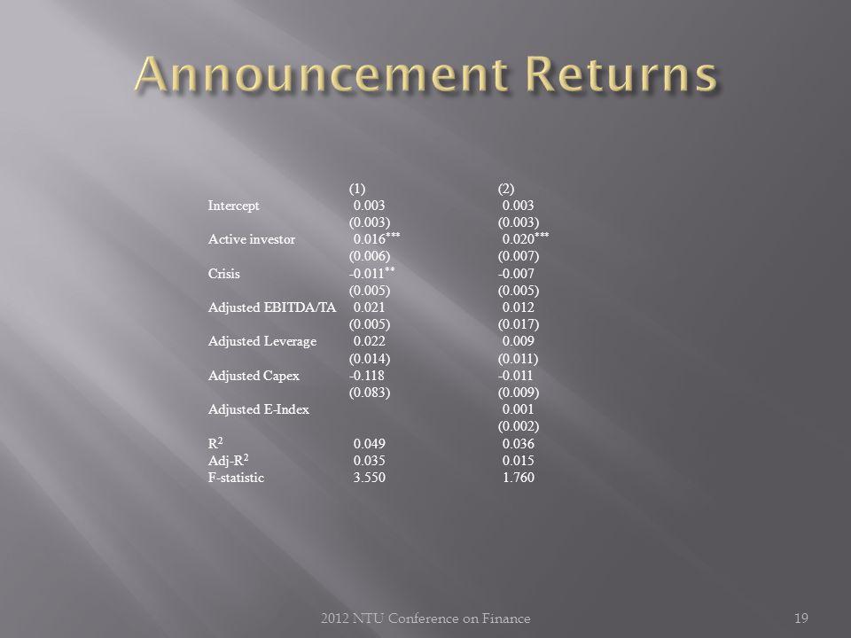 2012 NTU Conference on Finance19 (1) (2) Intercept0.0030.003(0.003) Active investor 0.016 *** 0.020 *** (0.006)(0.007) Crisis -0.011 ** -0.007(0.005) Adjusted EBITDA/TA0.0210.012 (0.005)(0.017) Adjusted Leverage0.0220.009 (0.014)(0.011) Adjusted Capex-0.118-0.011 (0.083)(0.009) Adjusted E-Index0.001 (0.002) R 2 0.0490.036 Adj-R 2 0.0350.015 F-statistic3.5501.760