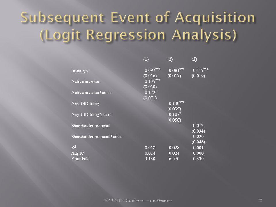 2012 NTU Conference on Finance20 (1) (2) (3) Intercept0.097 *** 0.081 *** 0.115 *** (0.016)(0.017)(0.019) Active investor 0.135 *** (0.050) Active investor*crisis-0.172 ** (0.071) Any 13D filing0.140 *** (0.039) Any 13D filing*crisis-0.107 * (0.058) Shareholder proposal -0.012 (0.034) Shareholder proposal*crisis-0.020 (0.046) R 2 0.0180.0280.001 Adj-R 2 0.0140.0240.000 F-statistic4.1306.5700.330
