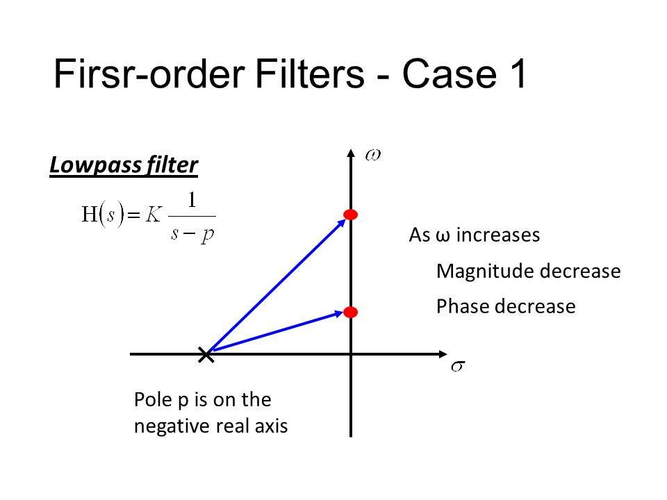 Firsr-order Filters Case 1: 1 pole, 0 zero first order zero or first order 1 pole 0 or 1 zero Case 2: 1 pole, 1 zero