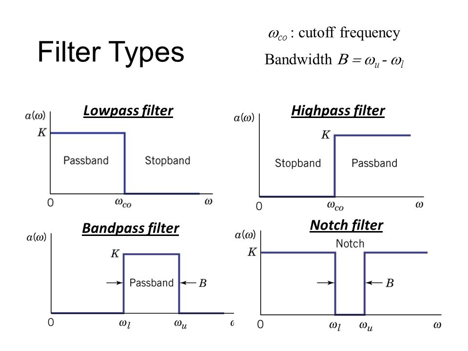 From Wiki Butterworth filter – maximally flat in passband and stopband for the given order Butterworth filter Chebyshev filter (Type I) – maximally flat in stopband, sharper cutoff than Butterworth of same order Chebyshev filter (Type I) Chebyshev filter (Type II) – maximally flat in passband, sharper cutoff than Butterworth of same order Chebyshev filter (Type II) Bessel filter – best pulse response for a given order because it has no group delay ripple Bessel filter Elliptic filter – sharpest cutoff (narrowest transition between pass band and stop band) for the given order Elliptic filter Gaussian filter – minimum group delay; gives no overshoot to a step function.