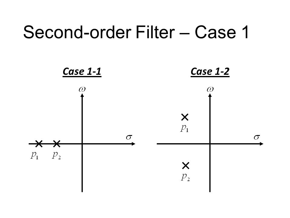 Second-order Filter Case 1: Case 2: Case 3: Must having two poles No zeros One zeros Two zeros Second order 2 poles 0, 1 or 2 zeros
