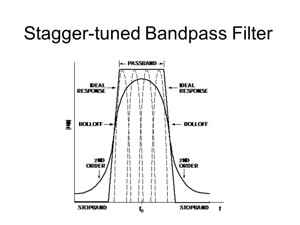Bandpass Filter  Usually require a specific bandwidth  The value of Q determines the bandwidth.  When Q is small, the transition would not be sharp