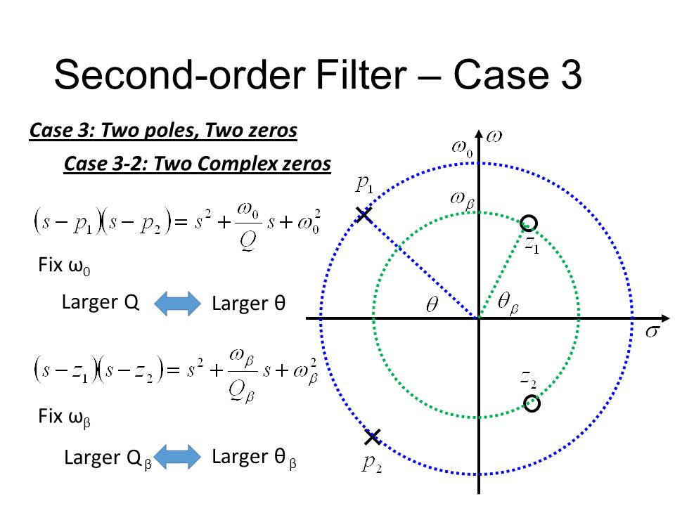 Second-order Filter – Case 3 Case 3: Two poles, Two zeros Case 3-1: Two real zeros Two real poles Two Complex poles High-pass