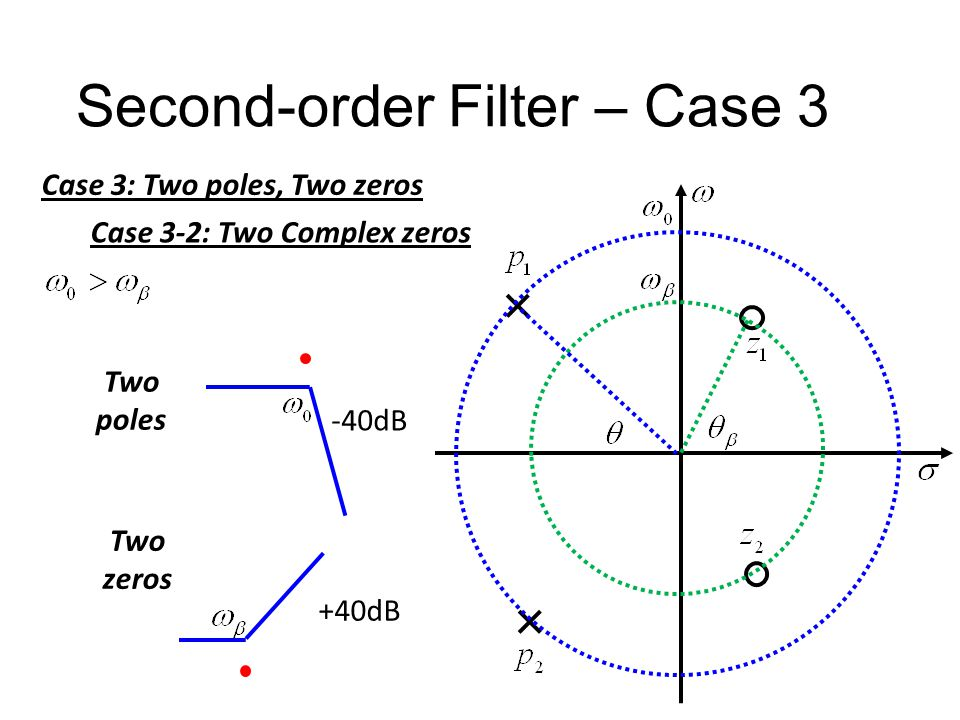 Second-order Filter – Case 3 Case 3: Two poles, Two zeros Case 3-2: Two Complex zeros Fix ω β Larger Q β Larger θ β Fix ω 0 Larger Q Larger θ