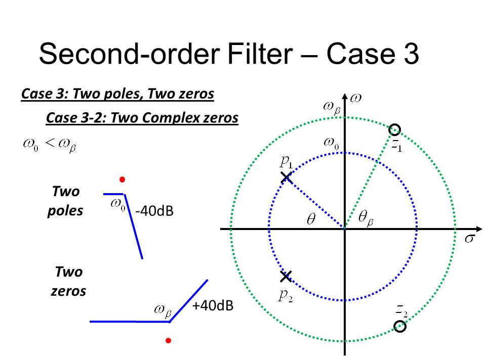 Second-order Filter – Case 3 Case 3: Two poles, Two zeros Case 3-2: Two Complex zeros High-pass Notch