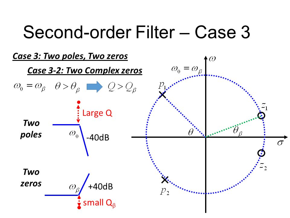 Second-order Filter – Case 3 Case 3: Two poles, Two zeros Case 3-2: Two Complex zeros Low-pass Notch