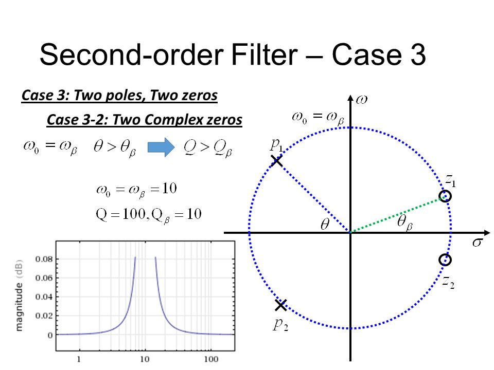 Second-order Filter – Case 3 Case 3: Two poles, Two zeros Case 3-2: Two Complex zeros -40dB +40dB Two poles Two zeros Large Q small Q β