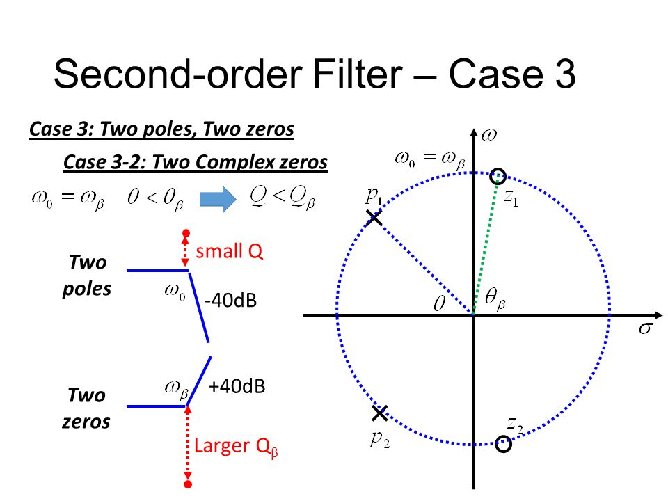 Second-order Filter – Case 3 Case 3: Two poles, Two zeros Case 3-2: Two Complex zeros
